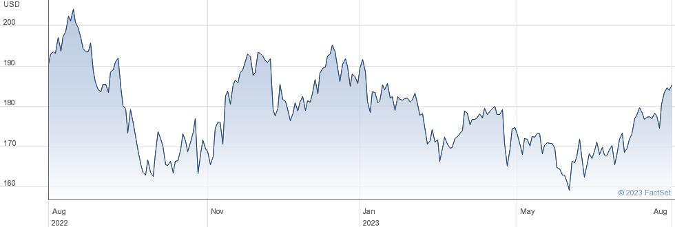 Avery Dennison Corp performance chart