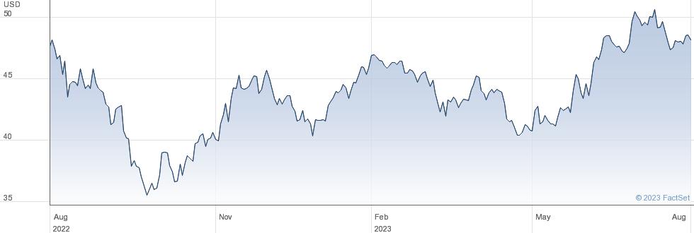 Avnet Inc performance chart