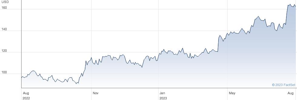 Badger Meter Inc performance chart