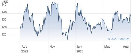Balchem Corp performance chart