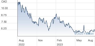 Ballard Power System Share Price Comm Nil Par Value (Crest