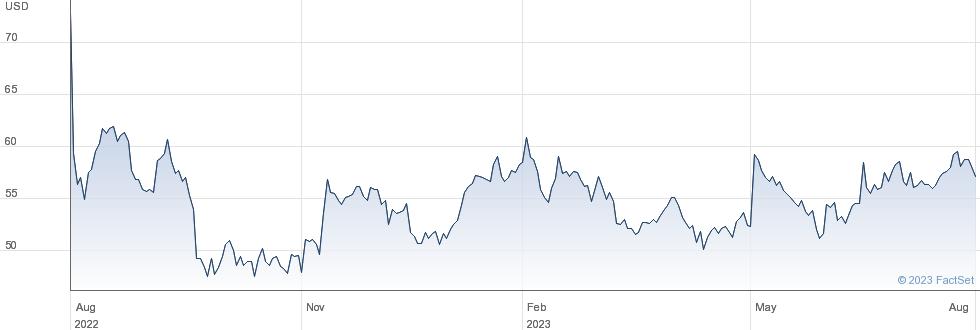Ball Corp performance chart