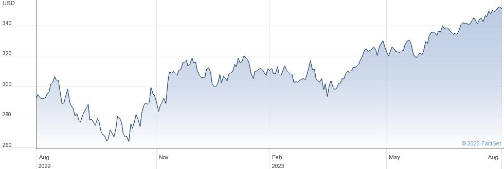 Berkshire Hathaway Inc performance chart