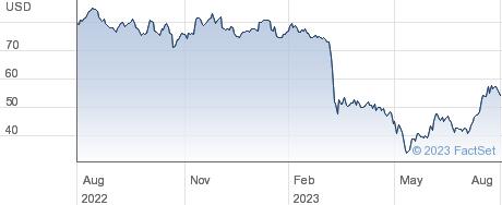 Bank of Hawaii Corp performance chart