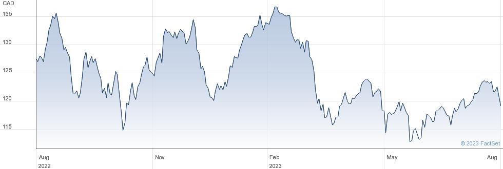 Bank of Montreal performance chart