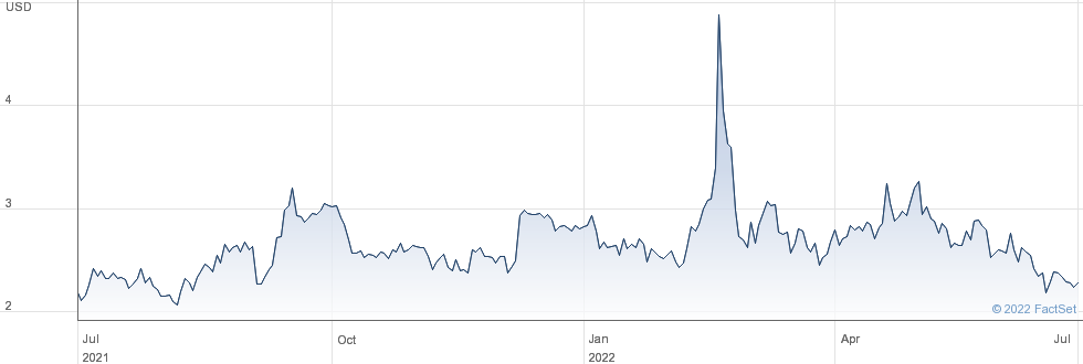 Barnwell Industries Inc performance chart