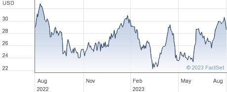 Bancolombia SA performance chart