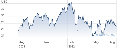 China Southern Airlines Co Ltd performance chart