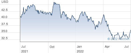 Cass Information Systems Inc performance chart