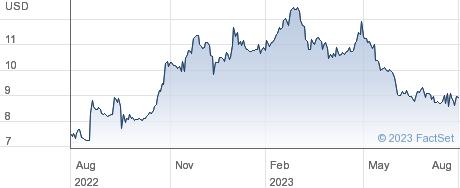 Edap Tms SA performance chart