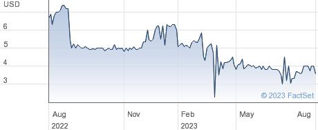 Borealis Exploration Ltd performance chart