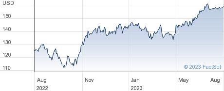 AMETEK Inc performance chart