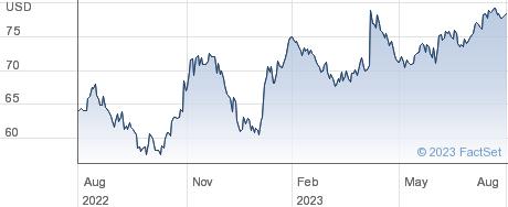 PriceSmart Inc performance chart