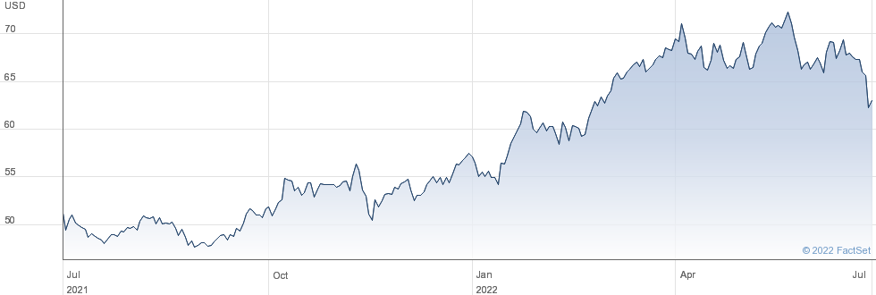 W. R. Berkley Corp performance chart