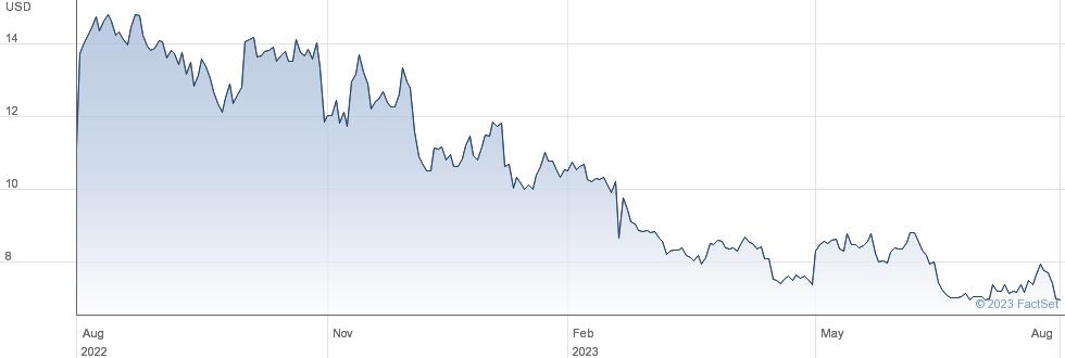 BioCryst Pharmaceuticals Inc performance chart
