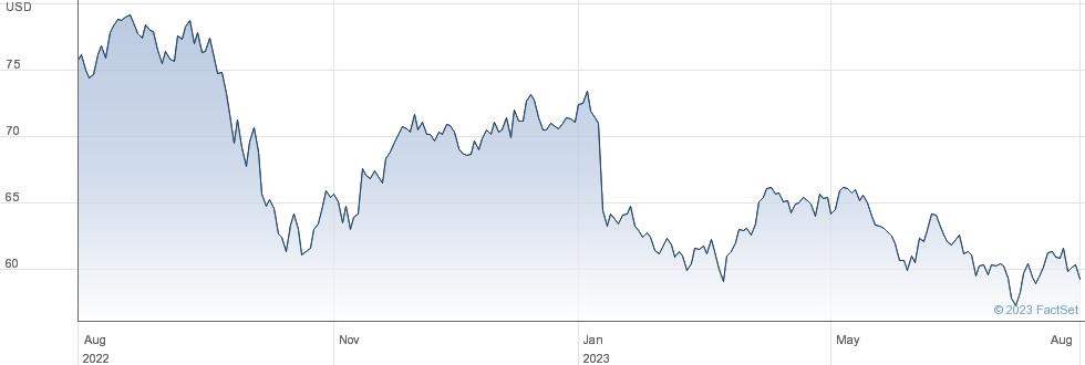 Black Hills Corp performance chart