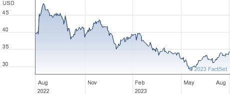 H & R Block Inc performance chart