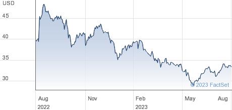 Block (H & R) Inc Common Stock NPV Share Price