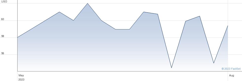 Industrias Bachoco SAB de CV performance chart