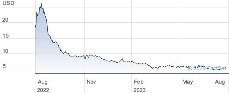 SIGA Technologies Inc performance chart