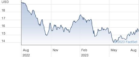 John Hancock Preferred Income II Closed Fund performance chart