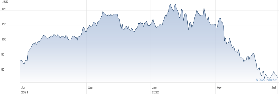 Robert Half International Inc performance chart