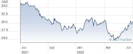 Saputo Inc performance chart