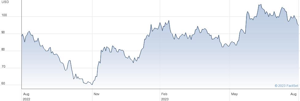 Taiwan Semiconductor Manufacturing Co Ltd performance chart