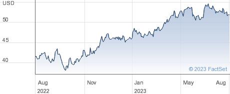Boston Scientific Corp performance chart