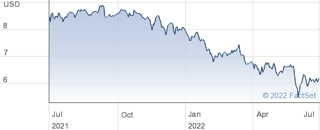 Annaly Capital Management Inc performance chart