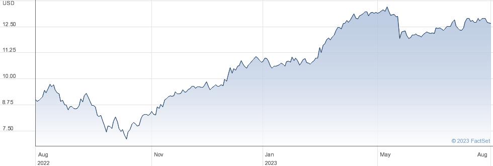 E.ON SE performance chart