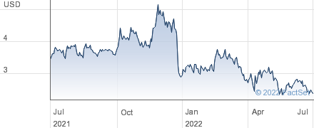 OPKO Health Inc performance chart