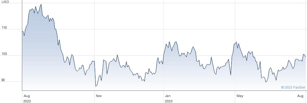 C.H. Robinson Worldwide Inc performance chart