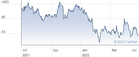 Brady Corp performance chart
