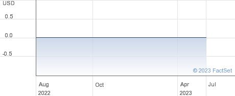 O.T. Mining Corp performance chart