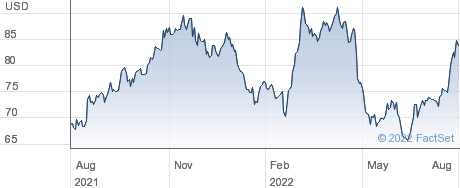 Casella Waste Systems Inc performance chart