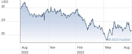 Farmers & Merchants Bancorp Inc performance chart