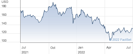 Take-Two Interactive Software Inc performance chart