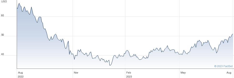 Simulations Plus Inc performance chart