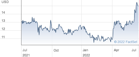 Bridgford Foods Corporation performance chart