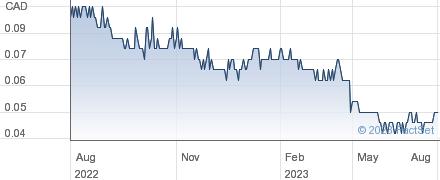 Fortune Minerals Ltd performance chart