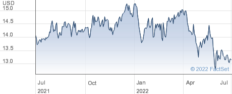 Telstra Corporation Ltd performance chart