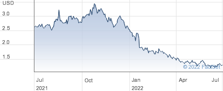 Charles & Colvard Ltd performance chart