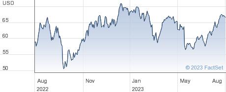 ONEOK Inc performance chart