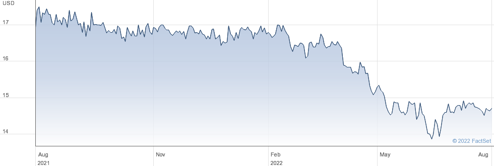 Provident Financial Holdings Inc performance chart