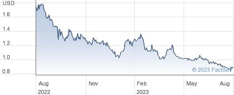Forward Industries Inc performance chart