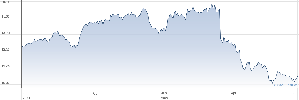 Lexington Realty Trust performance chart