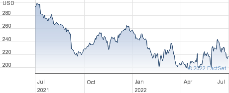 FedEx Corp performance chart