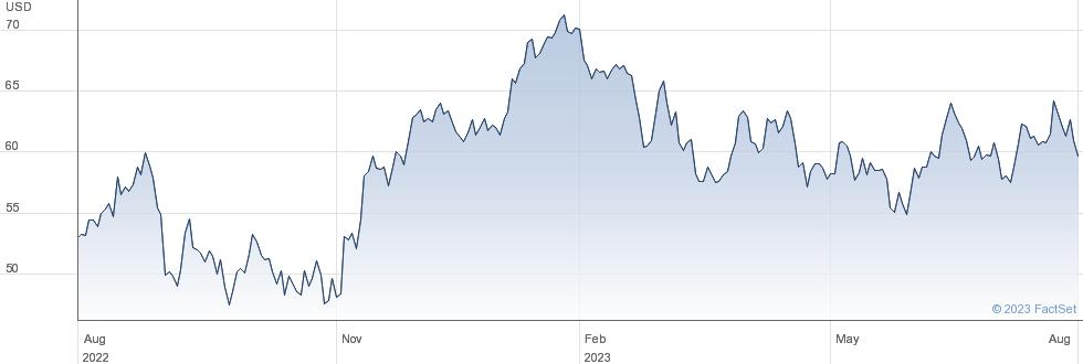 BHP Group Ltd performance chart