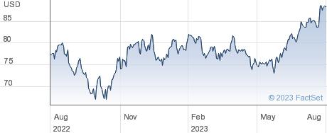 Amphenol Corp performance chart